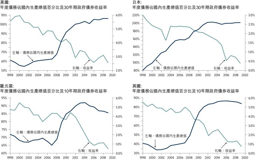 債務﹙佔國內生產總值百分比﹚及30年期政府債券收益率