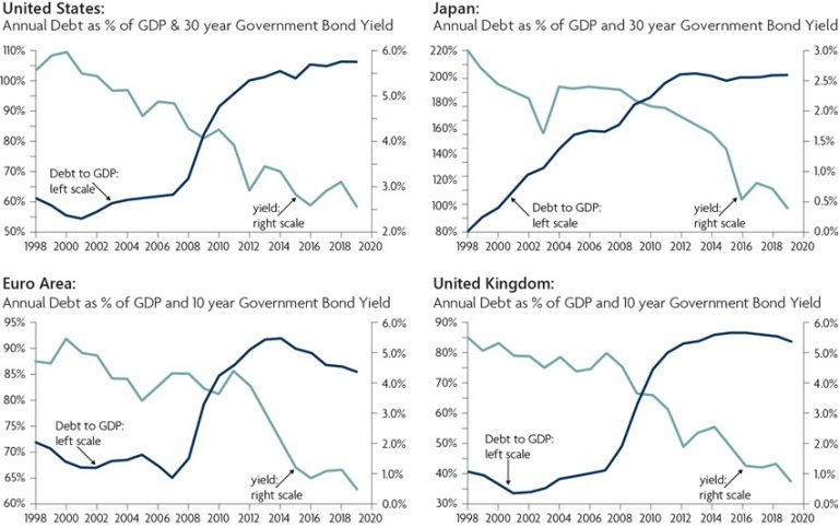 Debt (% of GDP) vs. 30 year government bond yields
