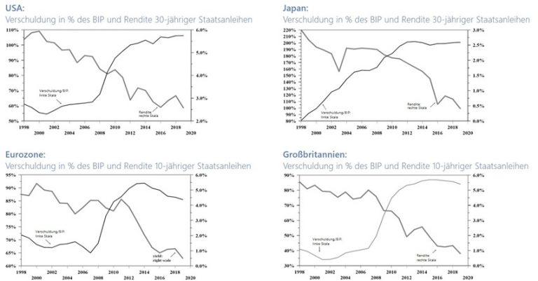 Verschuldung (% des BIP) vs. Rendite 30-jähriger Staatsanleihen