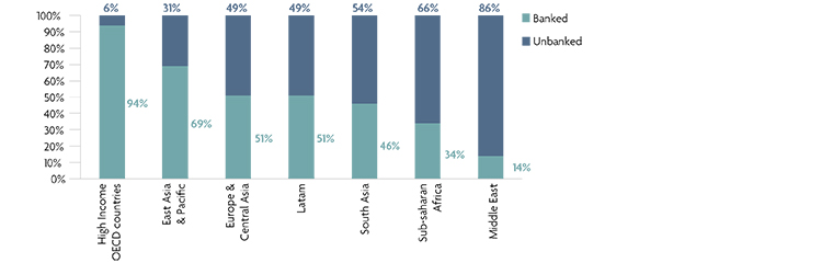Adults having a banking account as a % of the adult population