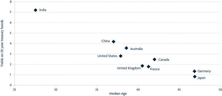 Demographics is destiny World's largest economies (30 year yield versus median age)