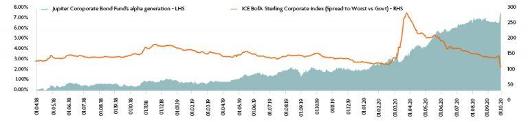 Jupiter Corporate Bond Fund alpha generation