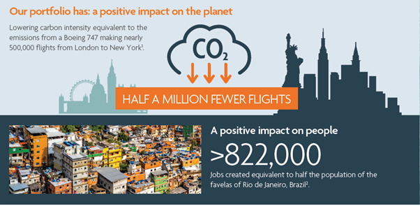 Our portfolio has: a positive impact on the planet