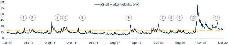 Historical VIX Index Value