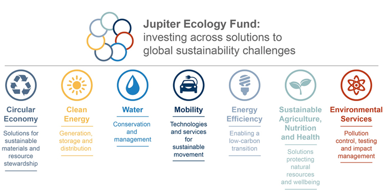 Jupiter Global Ecology Diversified - Specialist exposure across sever sustainable solution themes