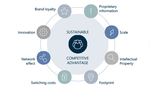 Sources of substainable competitive advantage
