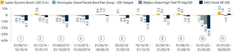 Historical Jupiter Dynamic Bond returns vs indices