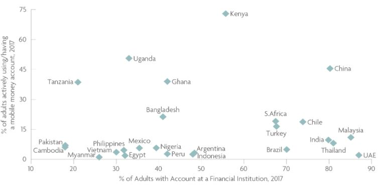 Percent of people with bank account vs. percent of people using mobile money
