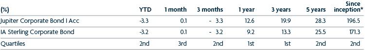 Corporate Bond - Cumulative Performance 29 April 2021