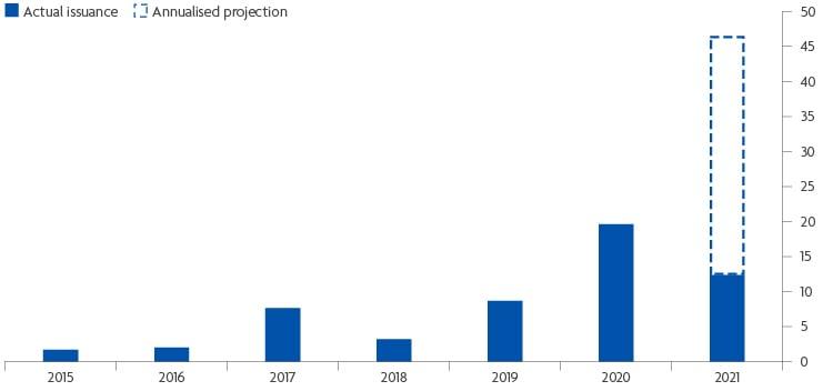 Green investing April 2021