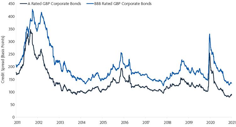 Corporate Bond - Spreads 29 April 2021