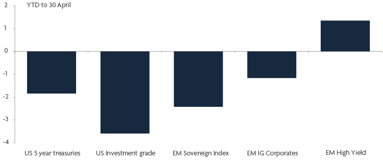 US rates explain EMD returns so far in 2021