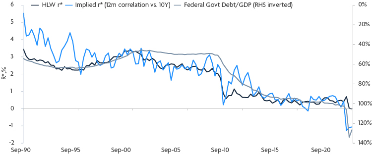 Ariel - The inflation illusion? FED Debt-100