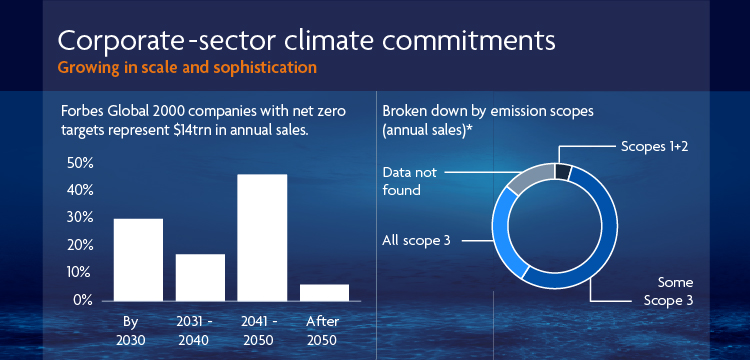 Corporate sector climate commitment