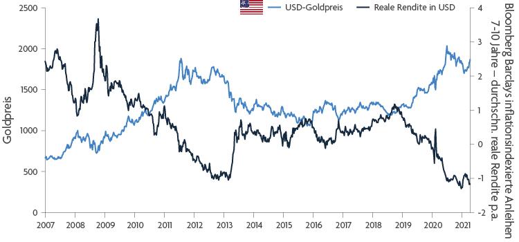 101147-Will-gold-regain-its-lustre-6.09.21-CHART-750px-DE
