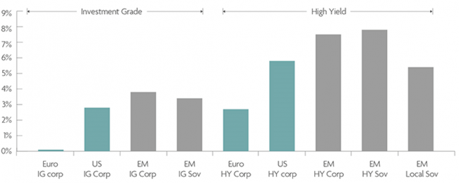 Fig 1. EM offers higher yield than the DM equivalent - version without chart title and footnote