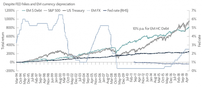 Fig 3. Similar return to S&P with better downside protection - version without chart title and footnote